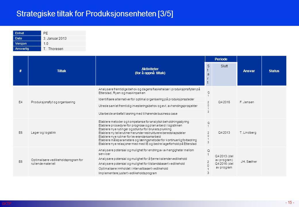 Strategiske tiltak for Produksjonsenheten [4/5]